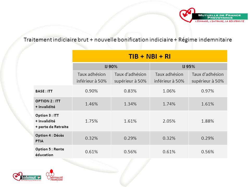 Traitement indiciaire brut + nouvelle bonification indiciaire + Régime indemnitaire TIB + NBI + RI IJ 90%IJ 95% Taux adhésion inférieur à 50% Taux dadhésion supérieur à 50% Taux adhésion inférieur à 50% Taux dadhésion supérieur à 50% BASE : ITT 0.90%0.83%1.06%0.97% OPTION 2 : ITT + Invalidité 1.46%1.34%1.74%1.61% Option 3 : ITT + Invalidité + perte de Retraite 1.75%1.61%2.05%1.88% Option 4 : Décès PTIA 0.32%0.29%0.32%0.29% Option 5 : Rente éducation 0.61%0.56%0.61%0.56%