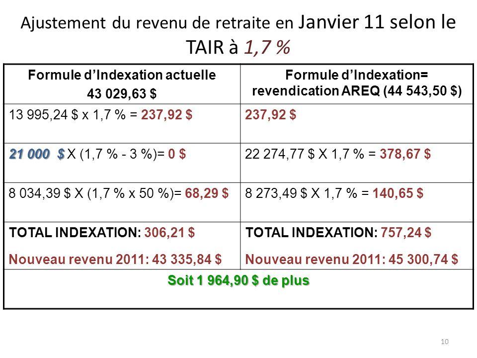 10 Ajustement du revenu de retraite en Janvier 11 selon le TAIR à 1,7 % Formule dIndexation actuelle 43 029,63 $ Formule dIndexation= revendication AREQ (44 543,50 $) 13 995,24 $ x 1,7 % = 237,92 $237,92 $ 21 000 $ 21 000 $ X (1,7 % - 3 %)= 0 $22 274,77 $ X 1,7 % = 378,67 $ 8 034,39 $ X (1,7 % x 50 %)= 68,29 $8 273,49 $ X 1,7 % = 140,65 $ TOTAL INDEXATION: 306,21 $ Nouveau revenu 2011: 43 335,84 $ TOTAL INDEXATION: 757,24 $ Nouveau revenu 2011: 45 300,74 $ Soit 1 964,90 $ de plus