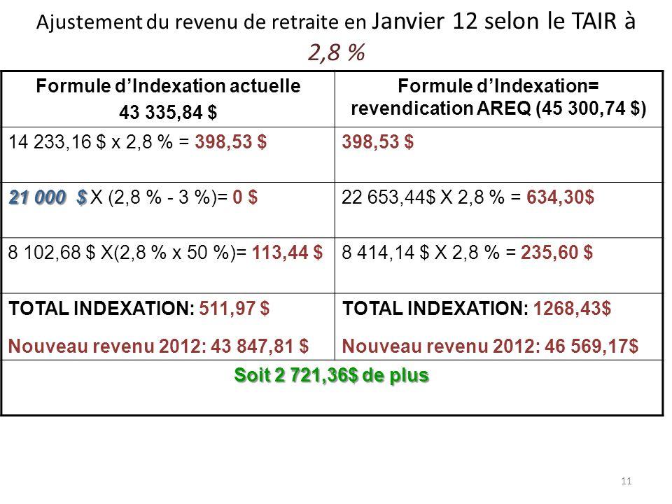 11 Ajustement du revenu de retraite en Janvier 12 selon le TAIR à 2,8 % Formule dIndexation actuelle 43 335,84 $ Formule dIndexation= revendication AREQ (45 300,74 $) 14 233,16 $ x 2,8 % = 398,53 $398,53 $ 21 000 $ 21 000 $ X (2,8 % - 3 %)= 0 $22 653,44$ X 2,8 % = 634,30$ 8 102,68 $ X(2,8 % x 50 %)= 113,44 $8 414,14 $ X 2,8 % = 235,60 $ TOTAL INDEXATION: 511,97 $ Nouveau revenu 2012: 43 847,81 $ TOTAL INDEXATION: 1268,43$ Nouveau revenu 2012: 46 569,17$ Soit 2 721,36$ de plus