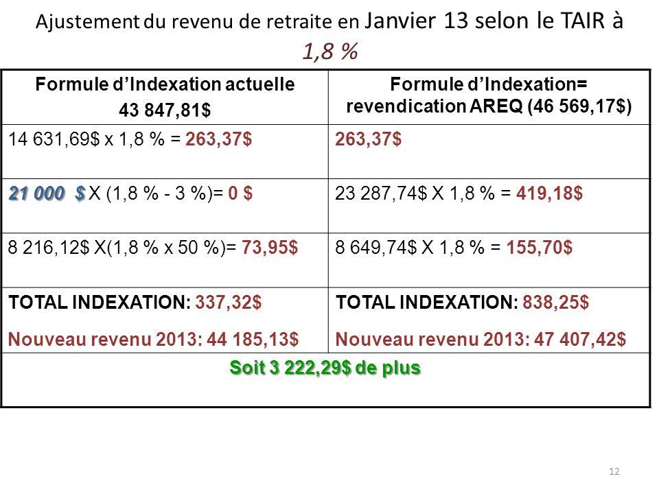12 Ajustement du revenu de retraite en Janvier 13 selon le TAIR à 1,8 % Formule dIndexation actuelle 43 847,81$ Formule dIndexation= revendication AREQ (46 569,17$) 14 631,69$ x 1,8 % = 263,37$263,37$ 21 000 $ 21 000 $ X (1,8 % - 3 %)= 0 $23 287,74$ X 1,8 % = 419,18$ 8 216,12$ X(1,8 % x 50 %)= 73,95$8 649,74$ X 1,8 % = 155,70$ TOTAL INDEXATION: 337,32$ Nouveau revenu 2013: 44 185,13$ TOTAL INDEXATION: 838,25$ Nouveau revenu 2013: 47 407,42$ Soit 3 222,29$ de plus