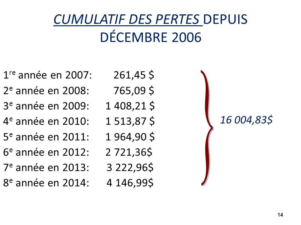 CUMULATIF DES PERTES DEPUIS DÉCEMBRE 2006 1 re année en 2007: 261,45 $ 2 e année en 2008: 765,09 $ 3 e année en 2009: 1 408,21 $ 4 e année en 2010: 1 513,87 $ 5 e année en 2011: 1 964,90 $ 6 e année en 2012: 2 721,36$ 7 e année en 2013: 3 222,96$ 8 e année en 2014: 4 146,99$ 14 16 004,83$