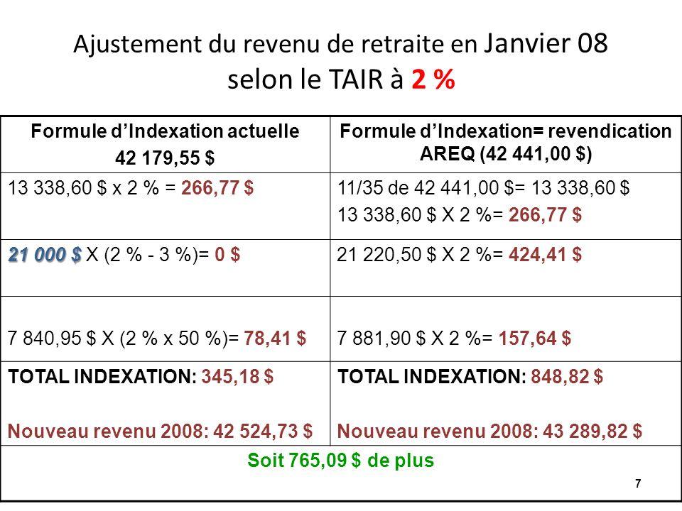 Ajustement du revenu de retraite en Janvier 08 selon le TAIR à 2 % Formule dIndexation actuelle 42 179,55 $ Formule dIndexation= revendication AREQ (42 441,00 $) 13 338,60 $ x 2 % = 266,77 $11/35 de 42 441,00 $= 13 338,60 $ 13 338,60 $ X 2 %= 266,77 $ 21 000 $ 21 000 $ X (2 % - 3 %)= 0 $21 220,50 $ X 2 %= 424,41 $ 7 840,95 $ X (2 % x 50 %)= 78,41 $7 881,90 $ X 2 %= 157,64 $ TOTAL INDEXATION: 345,18 $ Nouveau revenu 2008: 42 524,73 $ TOTAL INDEXATION: 848,82 $ Nouveau revenu 2008: 43 289,82 $ Soit 765,09 $ de plus 7
