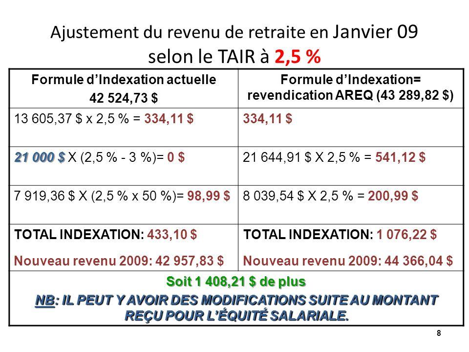Ajustement du revenu de retraite en Janvier 09 selon le TAIR à 2,5 % Formule dIndexation actuelle 42 524,73 $ Formule dIndexation= revendication AREQ (43 289,82 $) 13 605,37 $ x 2,5 % = 334,11 $334,11 $ 21 000 $ 21 000 $ X (2,5 % - 3 %)= 0 $21 644,91 $ X 2,5 % = 541,12 $ 7 919,36 $ X (2,5 % x 50 %)= 98,99 $8 039,54 $ X 2,5 % = 200,99 $ TOTAL INDEXATION: 433,10 $ Nouveau revenu 2009: 42 957,83 $ TOTAL INDEXATION: 1 076,22 $ Nouveau revenu 2009: 44 366,04 $ Soit 1 408,21 $ de plus NB: IL PEUT Y AVOIR DES MODIFICATIONS SUITE AU MONTANT REÇU POUR LÉQUITÉ SALARIALE.