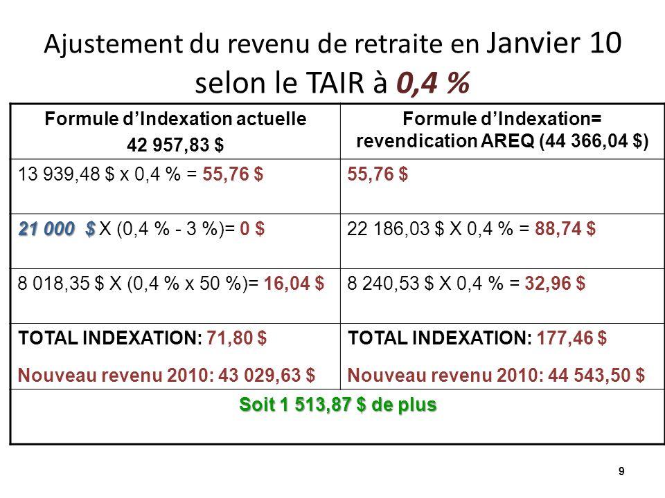 Ajustement du revenu de retraite en Janvier 10 selon le TAIR à 0,4 % 9 Formule dIndexation actuelle 42 957,83 $ Formule dIndexation= revendication AREQ (44 366,04 $) 13 939,48 $ x 0,4 % = 55,76 $55,76 $ 21 000 $ 21 000 $ X (0,4 % - 3 %)= 0 $22 186,03 $ X 0,4 % = 88,74 $ 8 018,35 $ X (0,4 % x 50 %)= 16,04 $8 240,53 $ X 0,4 % = 32,96 $ TOTAL INDEXATION: 71,80 $ Nouveau revenu 2010: 43 029,63 $ TOTAL INDEXATION: 177,46 $ Nouveau revenu 2010: 44 543,50 $ Soit 1 513,87 $ de plus