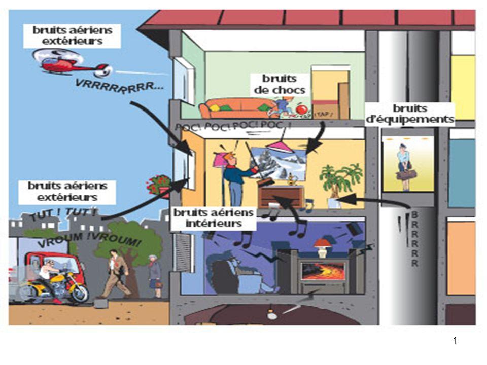 22 Bruit rose : bruits aériens émis dans le bâtiment ou par les avions.