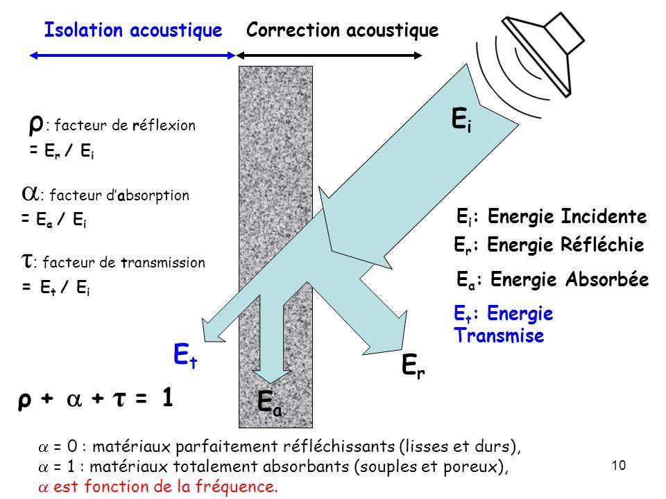 10 EiEi ErEr EaEa EtEt Correction acoustiqueIsolation acoustique E i : Energie Incidente E r : Energie Réfléchie E a : Energie Absorbée E t : Energie