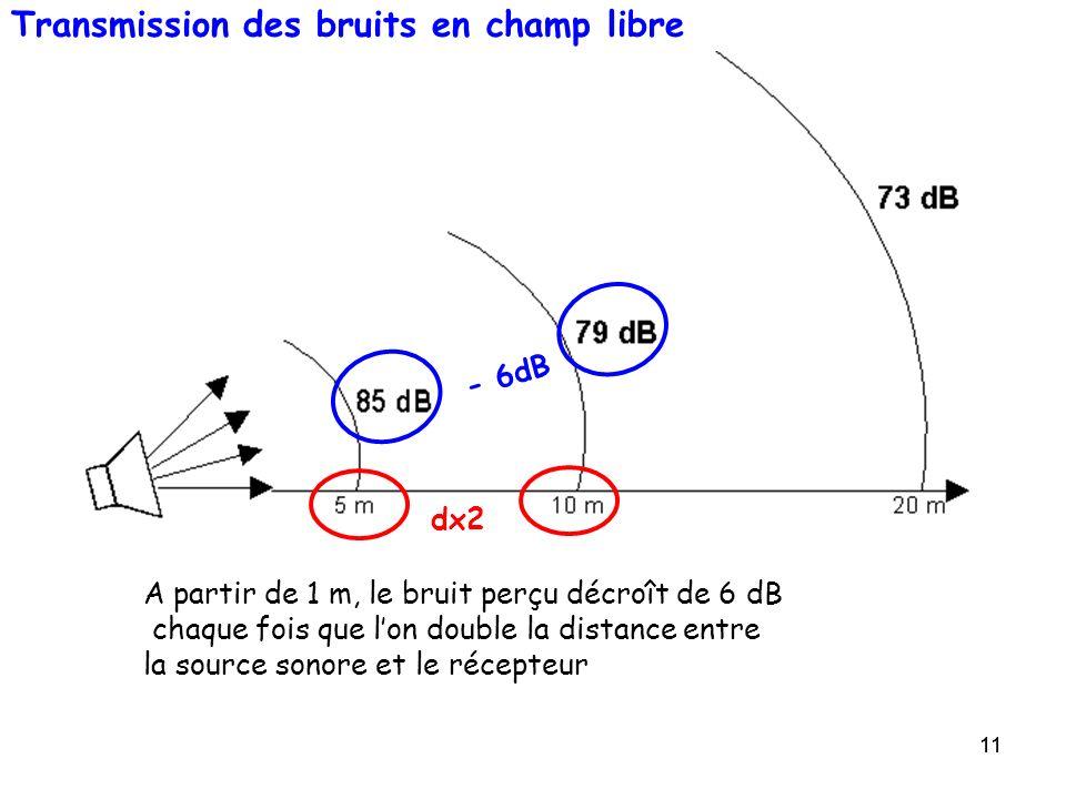 11 Transmission des bruits en champ libre A partir de 1 m, le bruit perçu décroît de 6 dB chaque fois que lon double la distance entre la source sonor