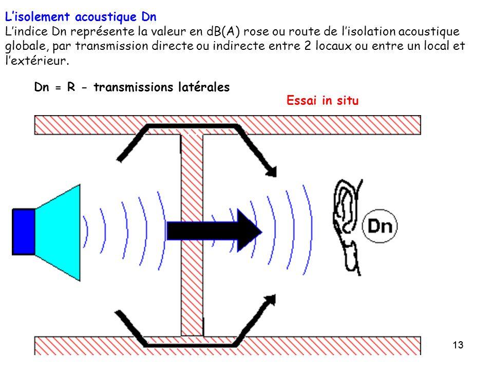 13 Lisolement acoustique Dn Lindice Dn représente la valeur en dB(A) rose ou route de lisolation acoustique globale, par transmission directe ou indir