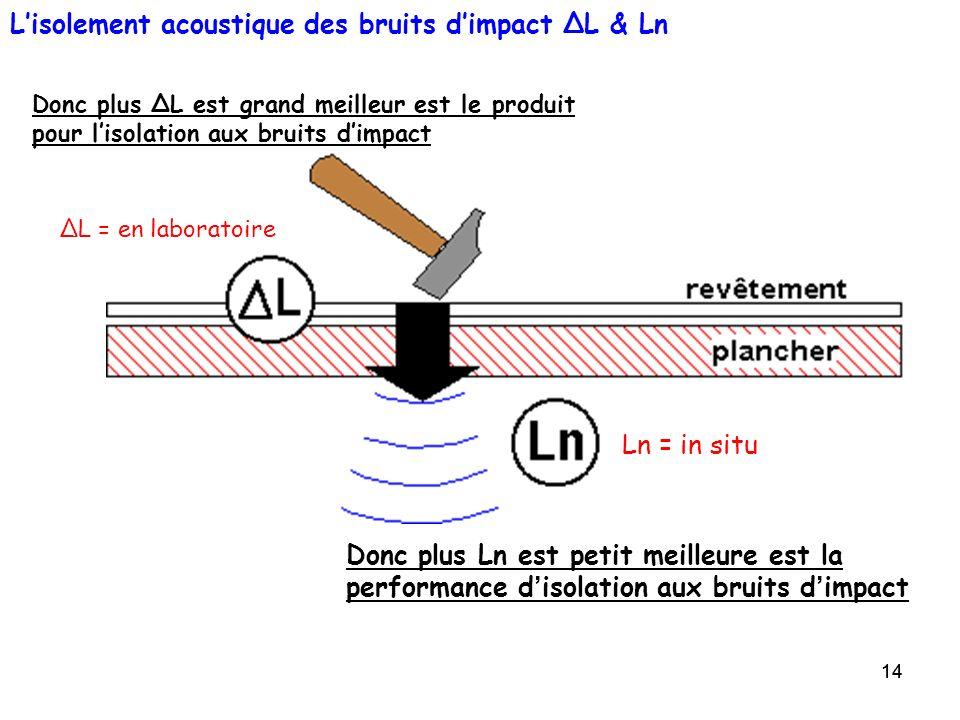 14 Lisolement acoustique des bruits dimpact ΔL & Ln Ln = in situ Donc plus ΔL est grand meilleur est le produit pour lisolation aux bruits dimpact Don