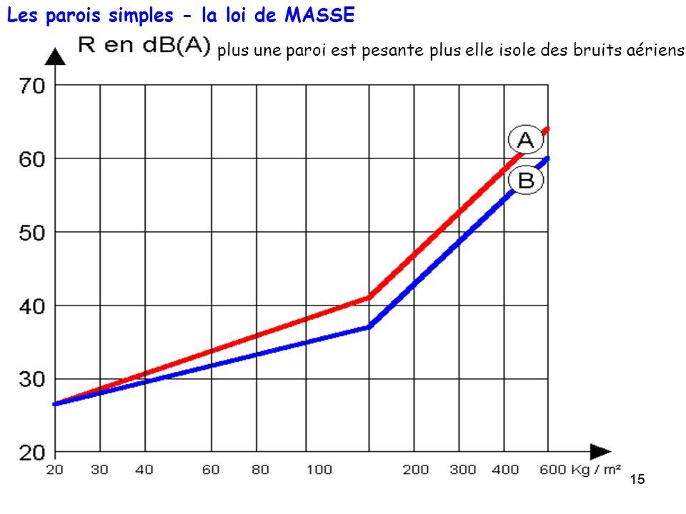 15 Les parois simples - la loi de MASSE plus une paroi est pesante plus elle isole des bruits aériens