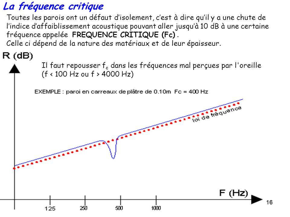 16 La fréquence critique Toutes les parois ont un défaut disolement, cest à dire quil y a une chute de lindice daffaiblissement acoustique pouvant all