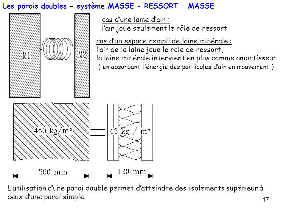 17 Les parois doubles - système MASSE - RESSORT – MASSE Lutilisation dune paroi double permet datteindre des isolements supérieur à ceux dune paroi si