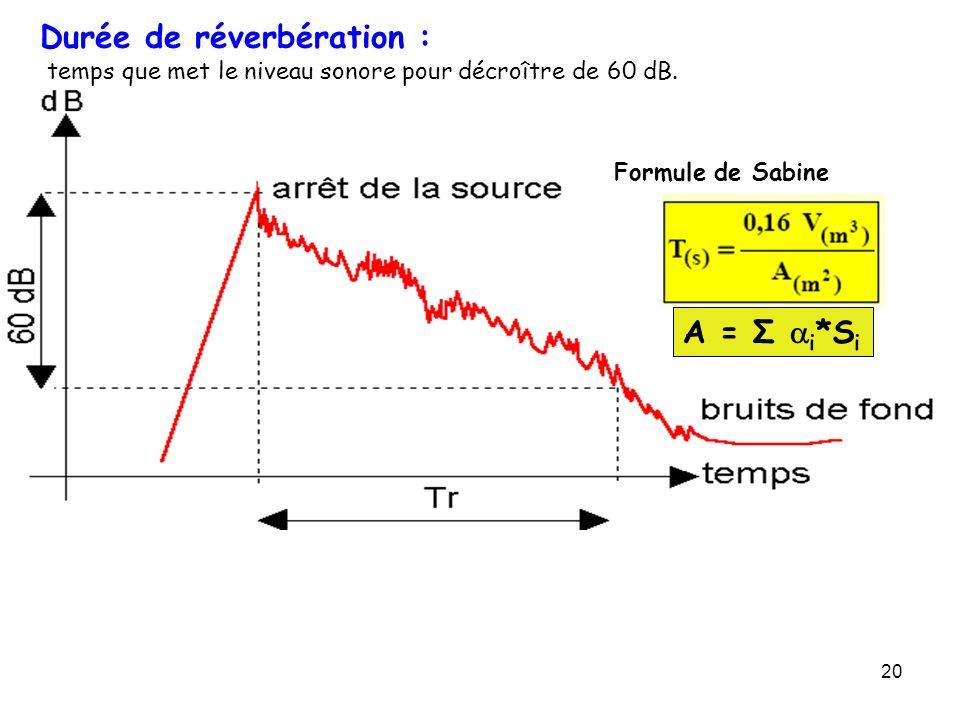 20 Durée de réverbération : temps que met le niveau sonore pour décroître de 60 dB. Formule de Sabine A = Σ i *S i