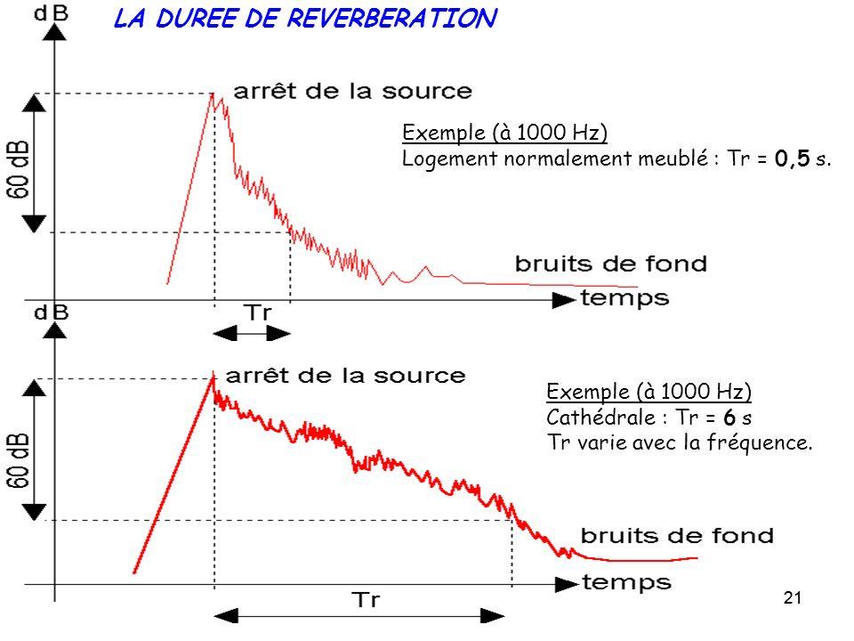 21 LA DUREE DE REVERBERATION Exemple (à 1000 Hz) Logement normalement meublé : Tr = 0,5 s. Exemple (à 1000 Hz) Cathédrale : Tr = 6 s Tr varie avec la