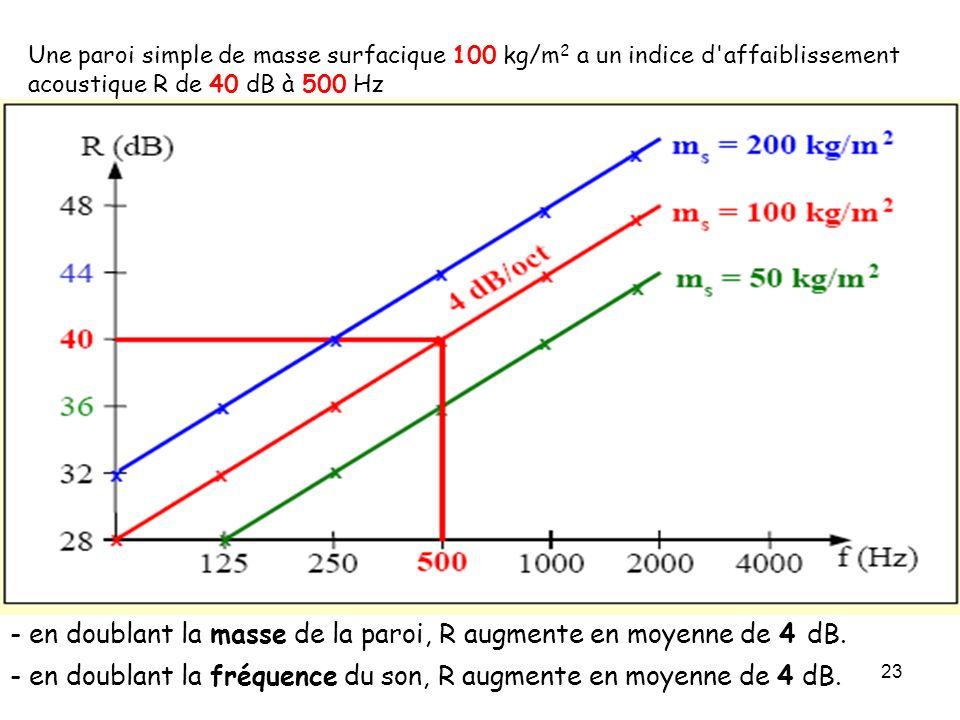 23 Une paroi simple de masse surfacique 100 kg/m 2 a un indice d'affaiblissement acoustique R de 40 dB à 500 Hz - en doublant la masse de la paroi, R