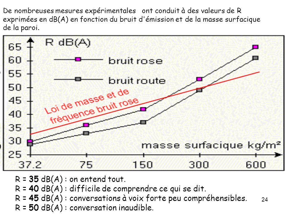 24 De nombreuses mesures expérimentales ont conduit à des valeurs de R exprimées en dB(A) en fonction du bruit d'émission et de la masse surfacique de