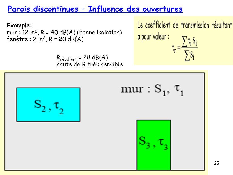 25 Parois discontinues – Influence des ouvertures Exemple: mur : 12 m 2, R = 40 dB(A) (bonne isolation) fenêtre : 2 m 2, R = 20 dB(A) R résultant = 28
