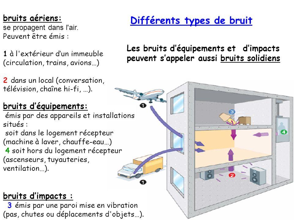 3 Différents types de bruit bruits aériens: se propagent dans l'air. Peuvent être émis : 1 à l'extérieur dun immeuble (circulation, trains, avions…) 2