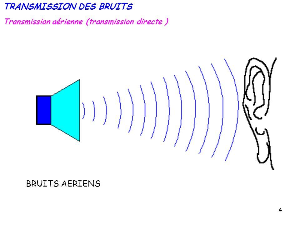 25 Parois discontinues – Influence des ouvertures Exemple: mur : 12 m 2, R = 40 dB(A) (bonne isolation) fenêtre : 2 m 2, R = 20 dB(A) R résultant = 28 dB(A) chute de R très sensible