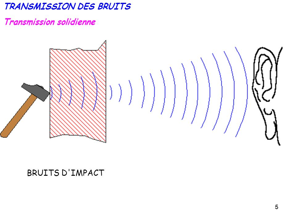 55 Transmission solidienne TRANSMISSION DES BRUITS BRUITS D'IMPACT