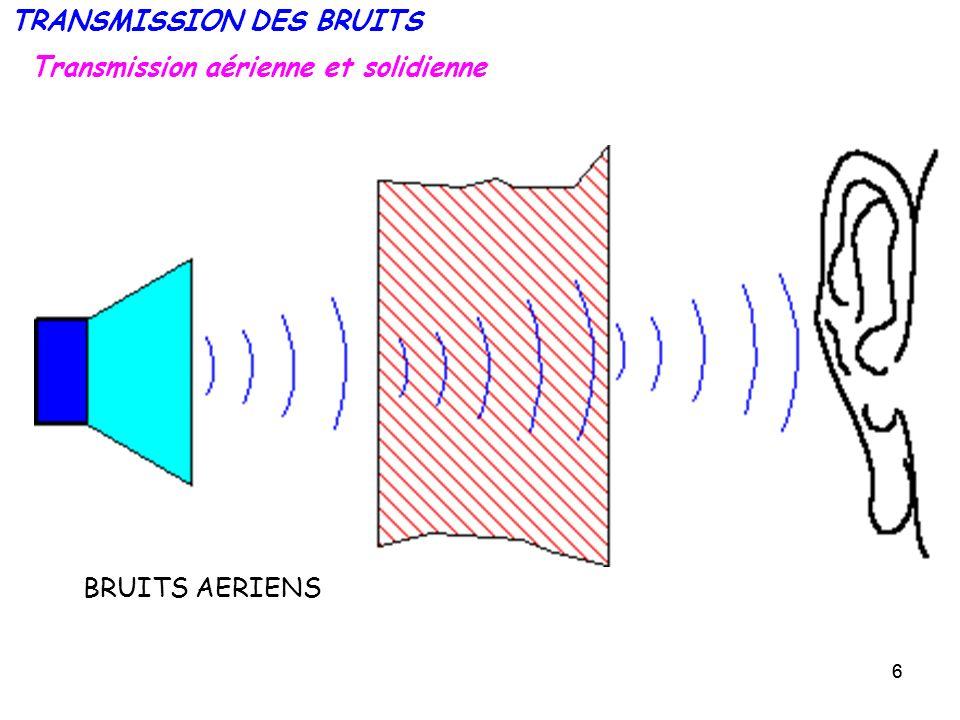 17 Les parois doubles - système MASSE - RESSORT – MASSE Lutilisation dune paroi double permet datteindre des isolements supérieur à ceux dune paroi simple.