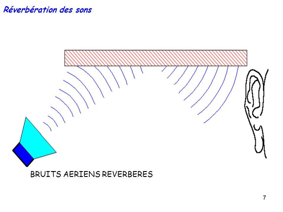 77 Réverbération des sons BRUITS AERIENS REVERBERES