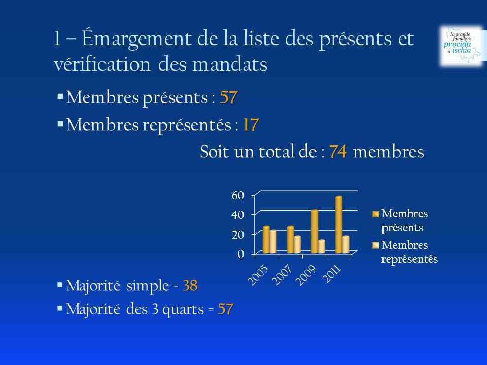 1 – Émargement de la liste des présents et vérification des mandats 57 Membres présents : 57 17 Membres représentés : 17 74 Soit un total de : 74 membres 38 Majorité simple = 38 57 Majorité des 3 quarts = 57