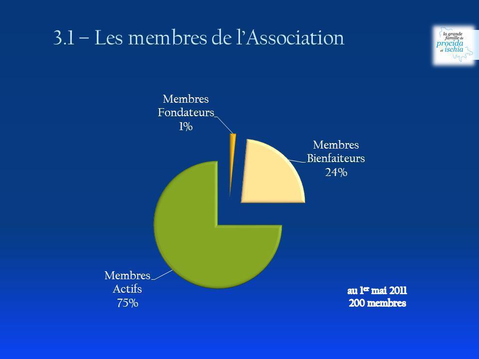3.1 – Les membres de lAssociation