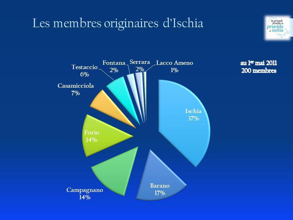 Les membres originaires dIschia