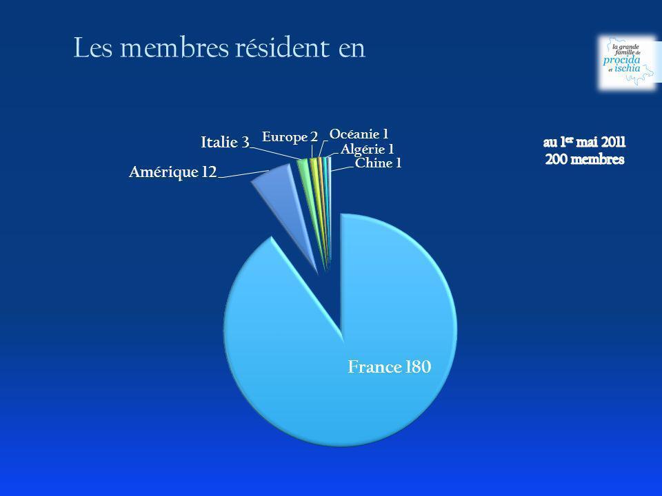 Les membres résident en