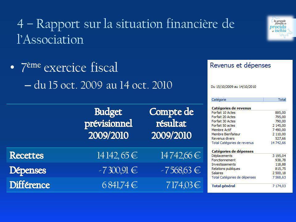 4 – Rapport sur la situation financière de lAssociation 14 142, 65 14 742,66 - 7 300,91 - 7 568,63 6 841,74 7 174,03 7 ème exercice fiscal – du 15 oct