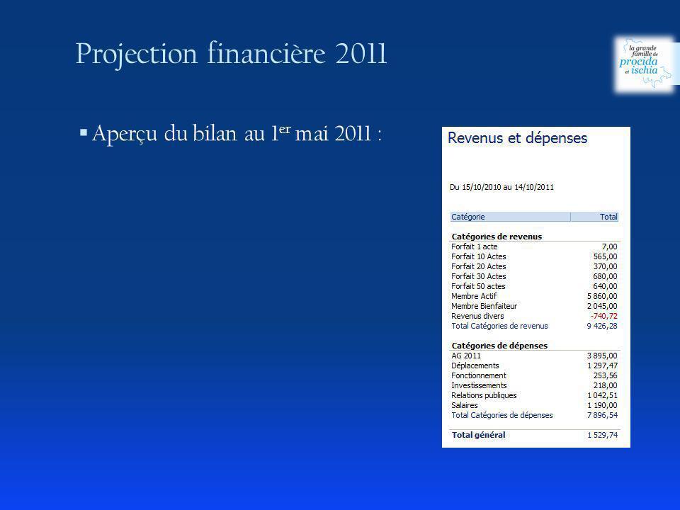 Projection financière 2011 Aperçu du bilan au 1 er mai 2011 :