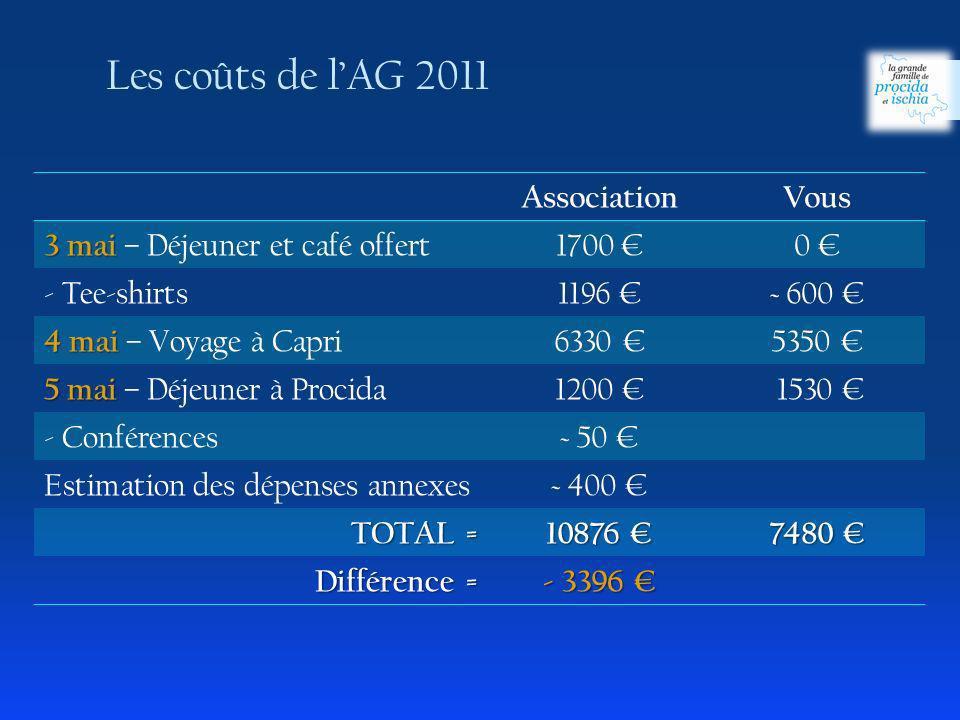 AssociationVous 3 mai 3 mai – Déjeuner et café offert 1700 0 - Tee-shirts1196 ~ 600 4 mai 4 mai – Voyage à Capri 6330 5350 5 mai 5 mai – Déjeuner à Procida 1200 1530 - Conférences~ 50 Estimation des dépenses annexes~ 400 TOTAL = 10876 10876 7480 7480 Différence = - 3396 - 3396 Les coûts de lAG 2011
