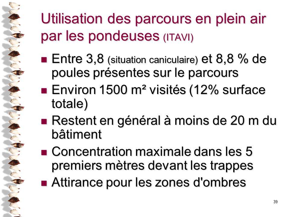 39 Utilisation des parcours en plein air par les pondeuses (ITAVI) Entre 3,8 (situation caniculaire) et 8,8 % de poules présentes sur le parcours Entr