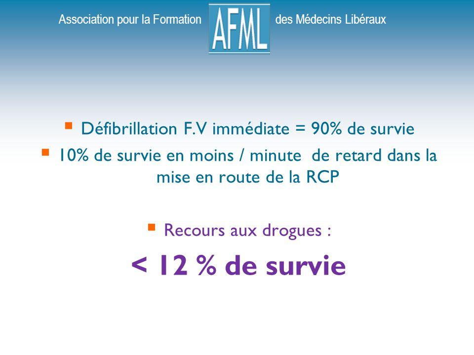 Association pour la Formation des Médecins Libéraux Défibrillation F.V immédiate = 90% de survie 10% de survie en moins / minute de retard dans la mise en route de la RCP Recours aux drogues : < 12 % de survie