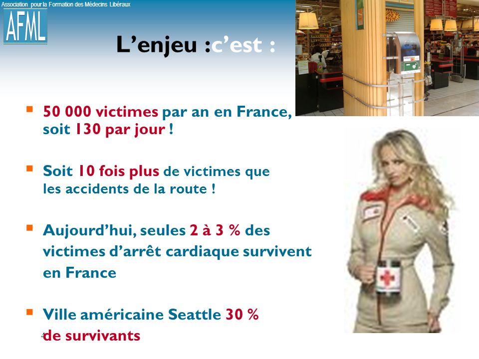 Association pour la Formation des Médecins Libéraux 4 Lenjeu :cest : 50 000 victimes par an en France, soit 130 par jour .