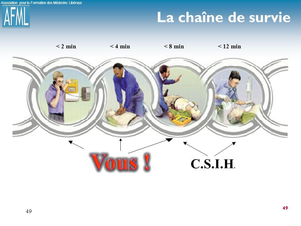 Association pour la Formation des Médecins Libéraux 49 La chaîne de survie 49 < 2 min< 4 min< 8 min< 12 min Témoin C.S.I.H.