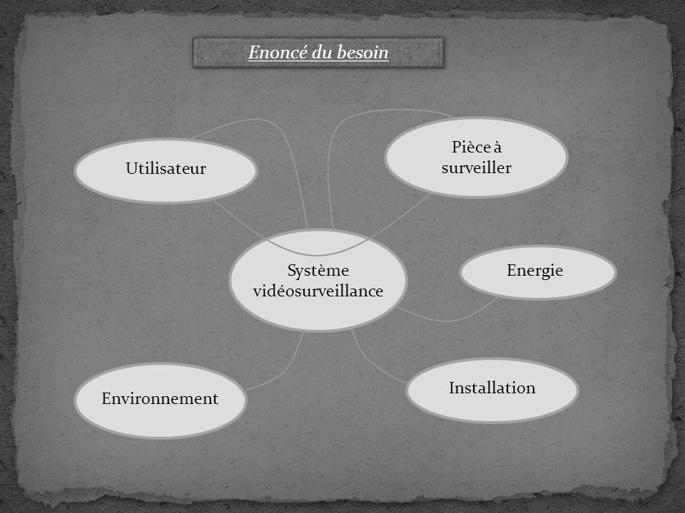 Utilisateur Pièce à surveiller Environnement Installation EnergieSystème vidéosurveillance Enoncé du besoin