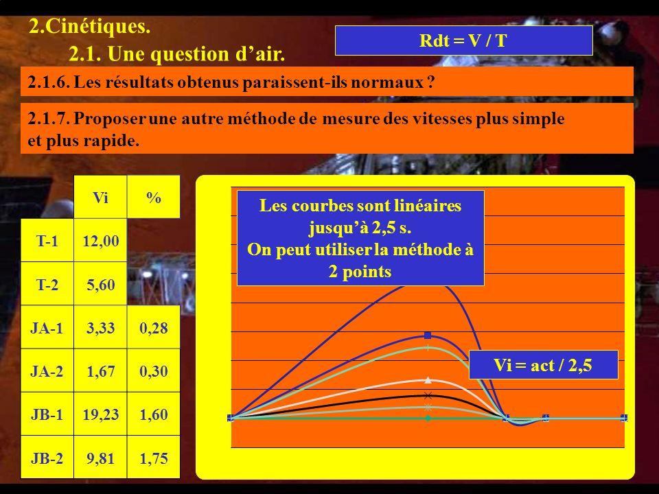 1.1.1 2.Cinétiques. 2.1. Une question dair. 2.1.4. Calculer les vitesses initiales des 6 tests. 2.1.5. En déduire le rendement de chaque échantillon p
