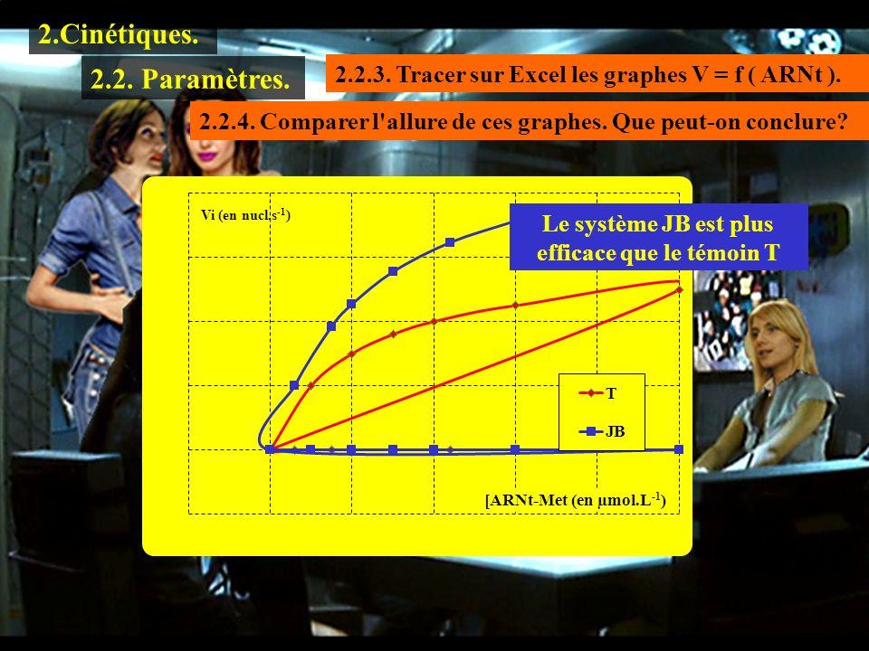 1.1.1 2.Cinétiques. 2.2.3. Tracer sur Excel les graphes V = f ( ARNt ). 2.2. Paramètres. 2.2.4. Comparer l'allure de ces graphes. Que peut-on conclure