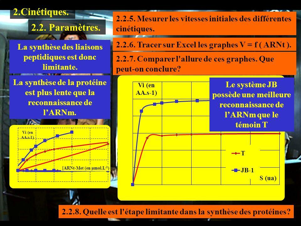 1.1.1 2.Cinétiques. 2.2. Paramètres. 2.2.5. Mesurer les vitesses initiales des différentes cinétiques. 2.2.6. Tracer sur Excel les graphes V = f ( ARN
