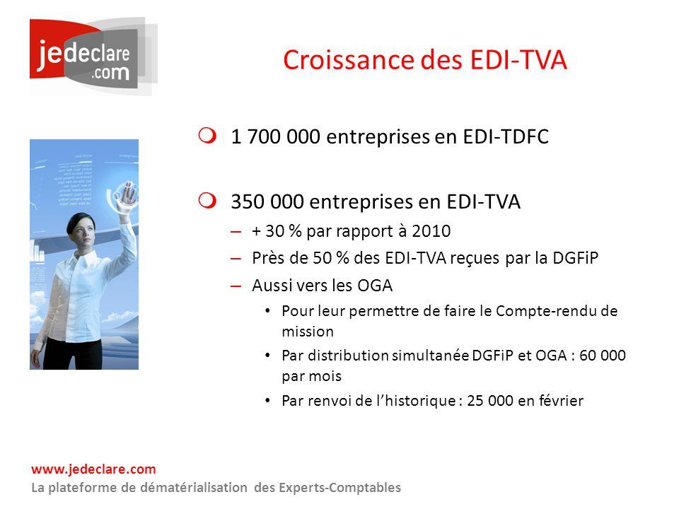 www.jedeclare.com La plateforme de dématérialisation des Experts-Comptables Croissance des EDI-TVA 1 700 000 entreprises en EDI-TDFC 350 000 entrepris