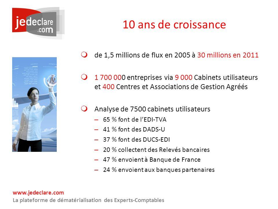 www.jedeclare.com La plateforme de dématérialisation des Experts-Comptables 10 ans de croissance de 1,5 millions de flux en 2005 à 30 millions en 2011