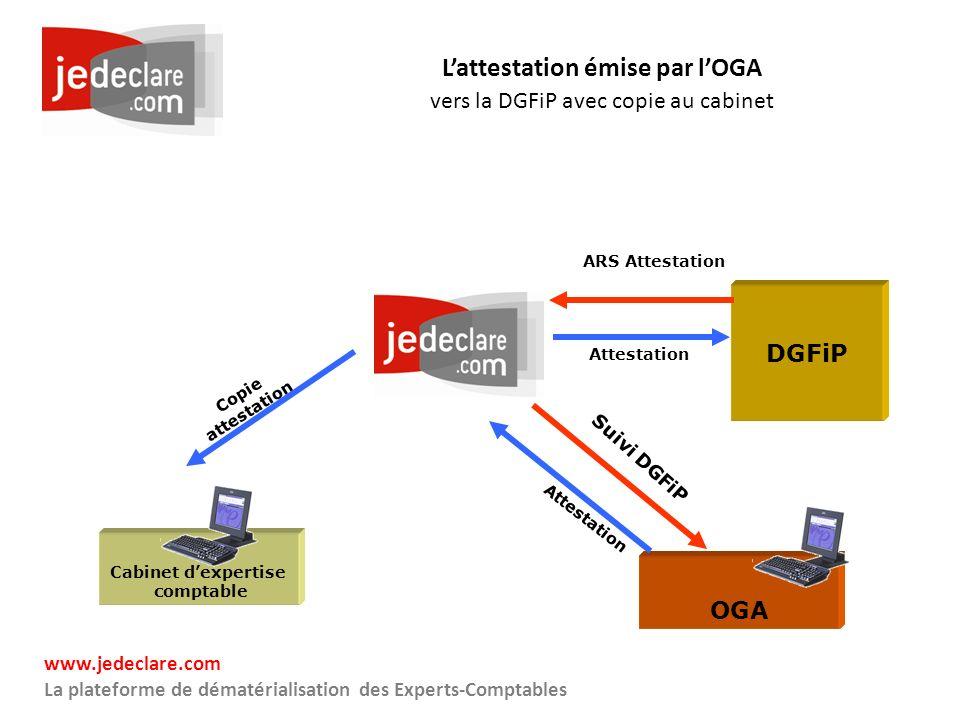 www.jedeclare.com La plateforme de dématérialisation des Experts-Comptables Lattestation émise par lOGA vers la DGFiP avec copie au cabinet Cabinet de