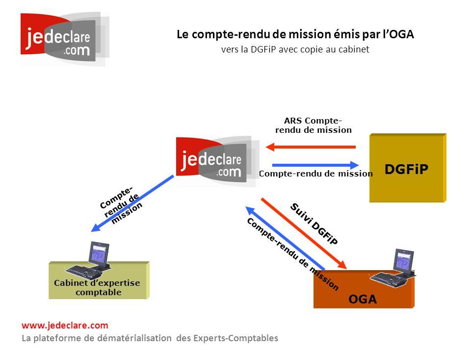www.jedeclare.com La plateforme de dématérialisation des Experts-Comptables Le compte-rendu de mission émis par lOGA vers la DGFiP avec copie au cabin