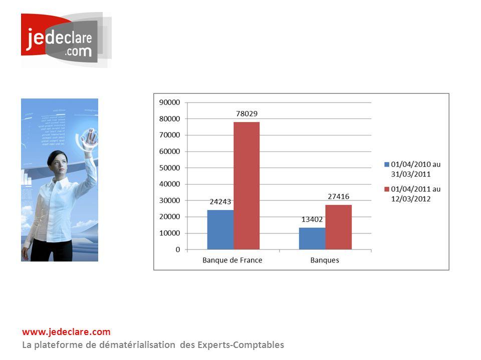 www.jedeclare.com La plateforme de dématérialisation des Experts-Comptables