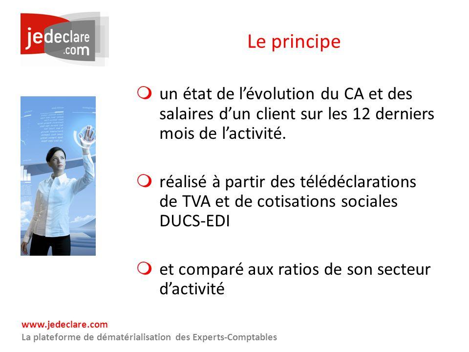 www.jedeclare.com La plateforme de dématérialisation des Experts-Comptables Le principe un état de lévolution du CA et des salaires dun client sur les