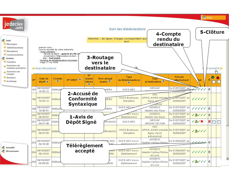 1-Avis de Dépôt Signé 2-Accusé de Conformité Syntaxique 4-Compte rendu du destinataire Télérèglement accepté 3-Routage vers le destinataire 5-Clôture