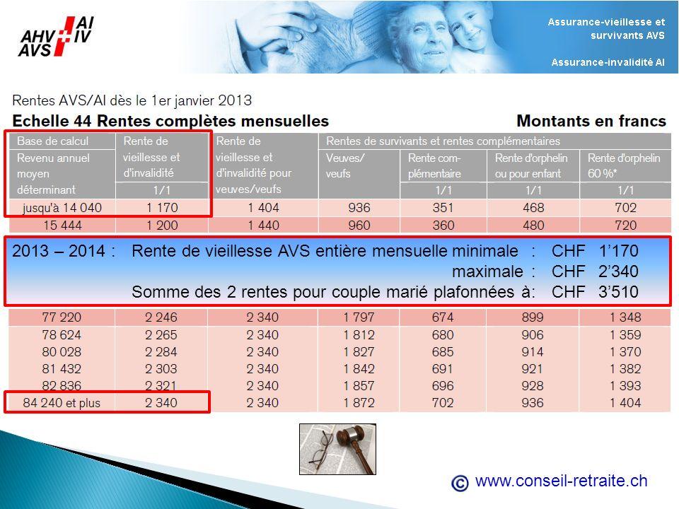 www.conseil-retraite.ch 2013 – 2014 :Rente de vieillesse AVS entière mensuelleminimale:CHF1170 maximale:CHF2340 Somme des 2 rentes pour couple marié p