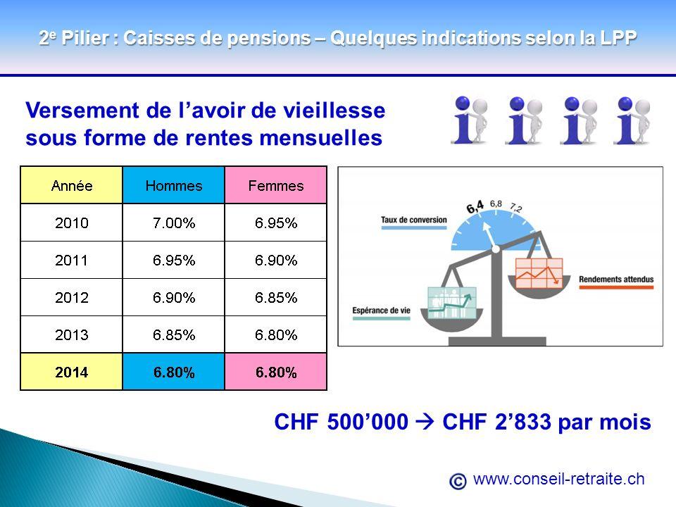 www.conseil-retraite.ch 2 e Pilier : Caisses de pensions – Quelques indications selon la LPP Versement de lavoir de vieillesse sous forme de rentes me